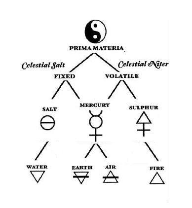 The Glyphs Of The Elements Emmanuel Rose